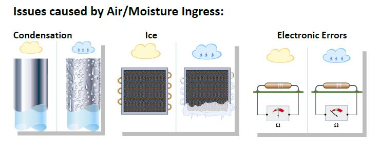 issues caused by air and moisture ingress in coolroom and refrigerated rooms